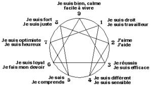 Image Ennéagramme - Ecole de pnl de lausanne - epnll